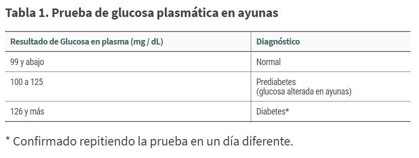 Tabla 1 Diabetes
