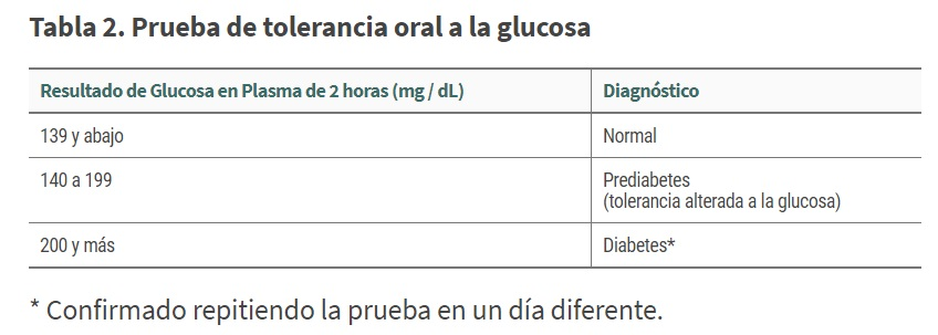 Tabla 2 Diabetes