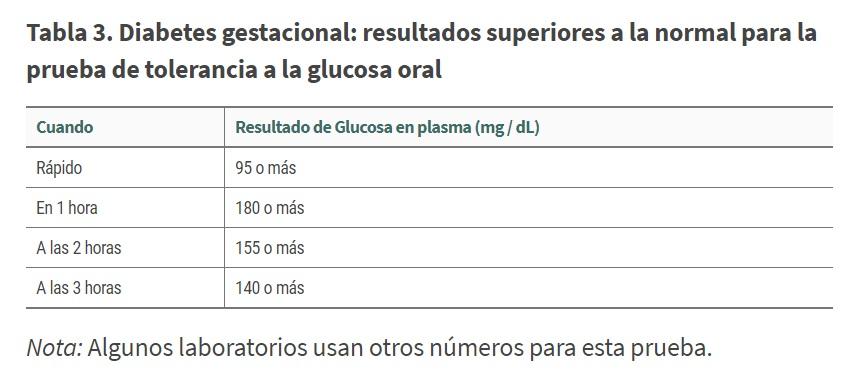 Tabla 3 Diabetes